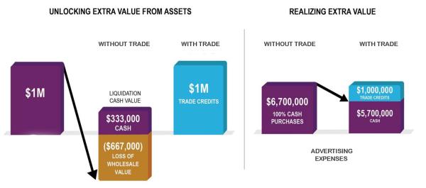 Corporate trade Model   GENERIC resized 600