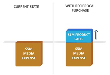 Reciprocal purchase trade model